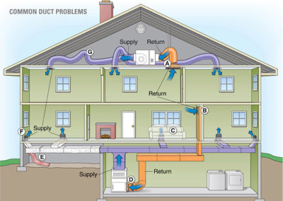 050-common-duct-problems-credit-energystar