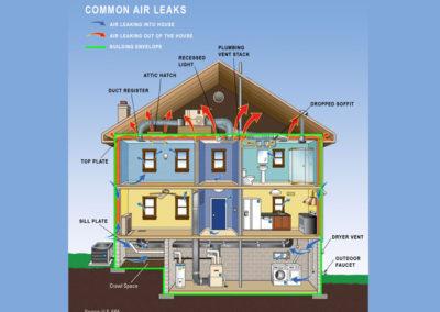 Common Air Leaks