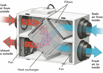 2Building Science - Energy Recovery Ventilation
